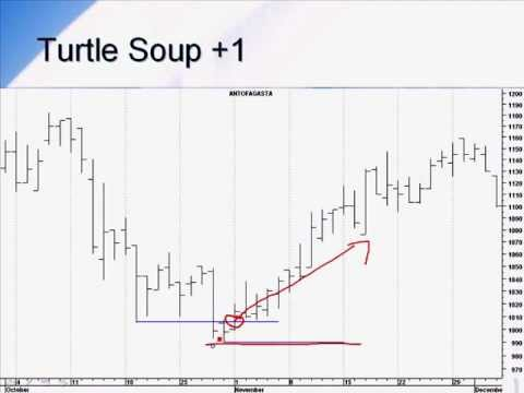 Watch Video: Turtle Soup-Chapter 16.The Master Guide to Swing Trading & Trend