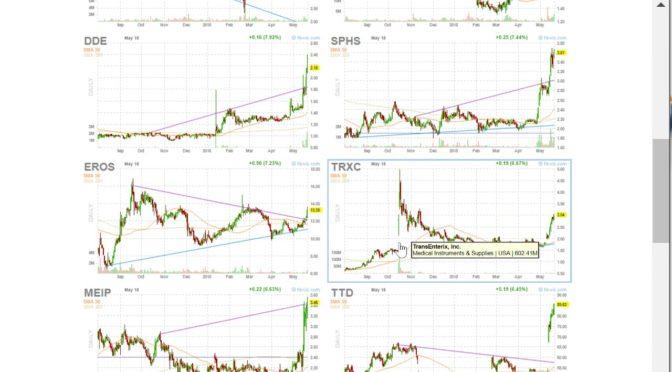 Finviz | Swing Trade Software